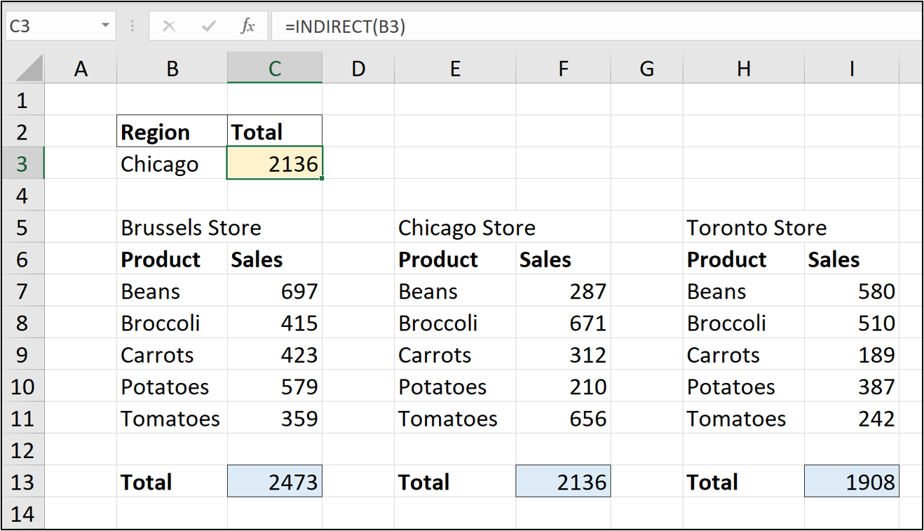 An Excel spreadsheet containing sales data for various vegetables in different store locations. The formula =INDIRECT(B3) has been entered into the formula bar.
