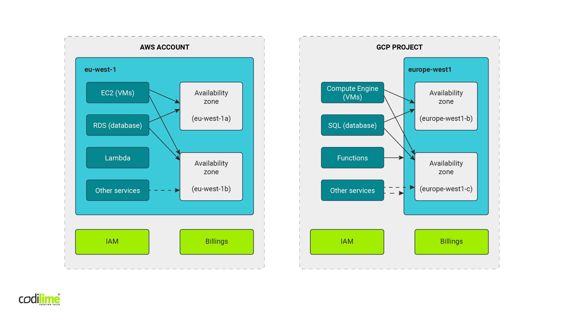 AWS account structure vs GCP project structure