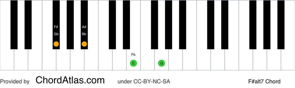 Piano chord chart for the F sharp altered chord (F#alt7). The notes F#, A#, E and G are highlighted.