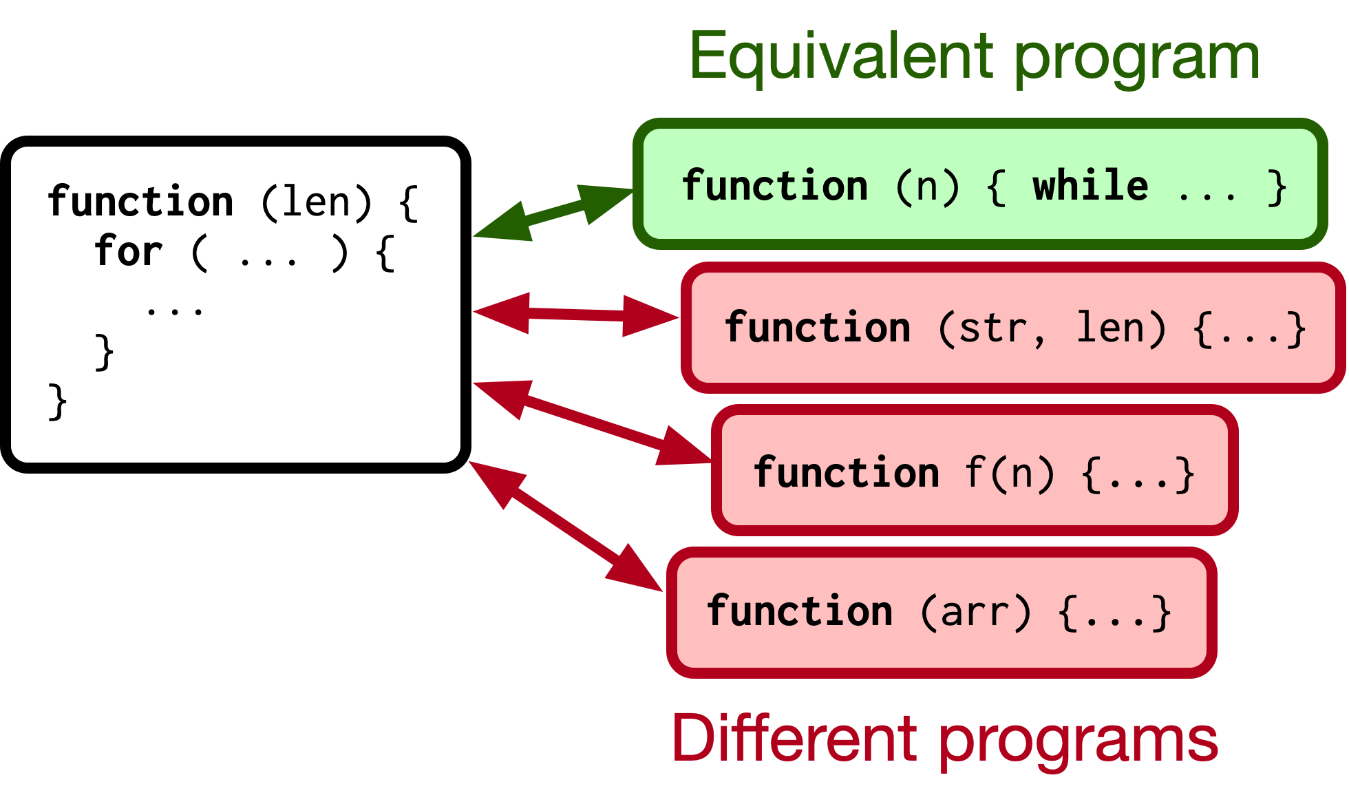 Conceptual diagram illustrating Contrastive Code Representation Learning.