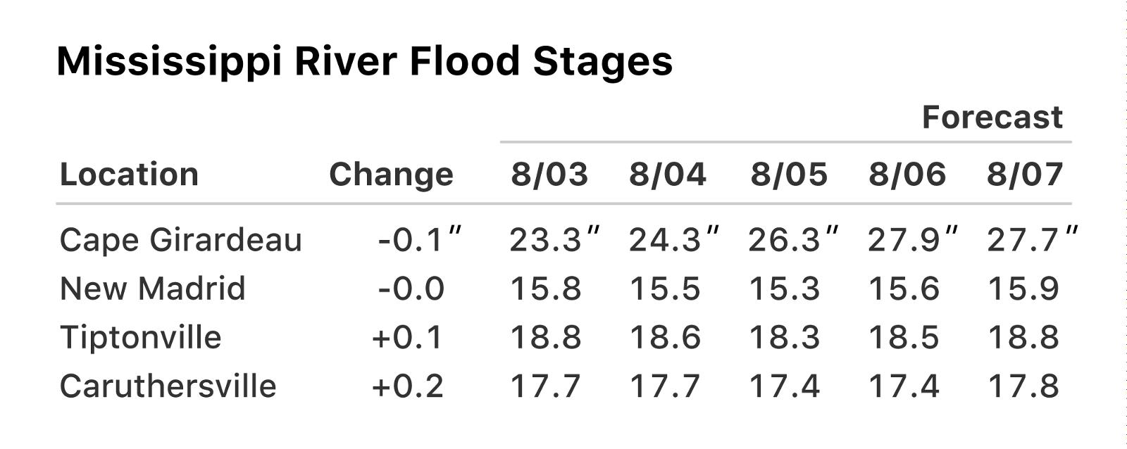 Mississippi River Flood Stage Forecast - NOAA