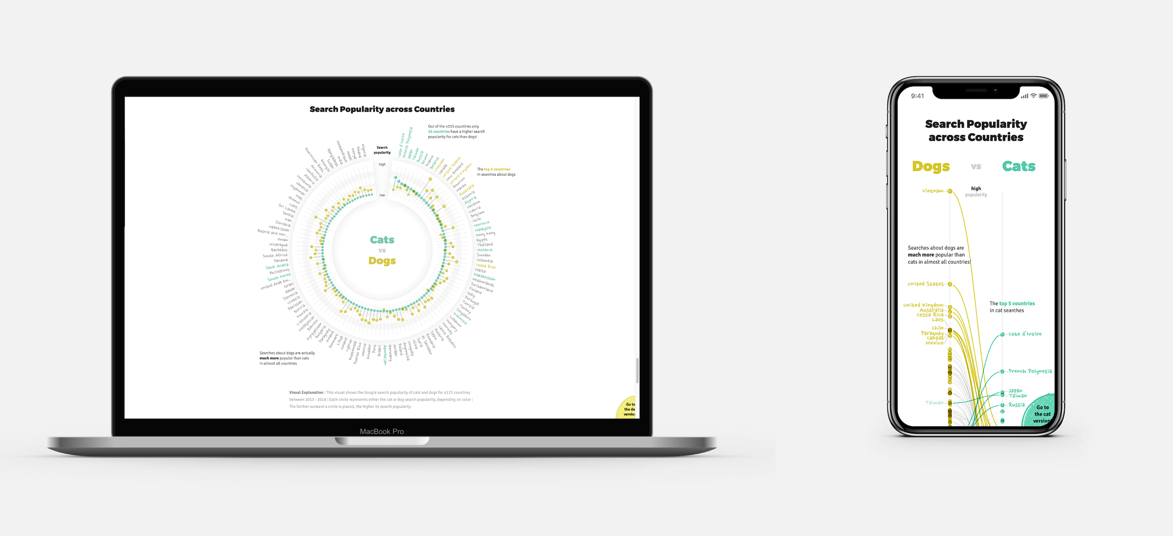 Sharing several different techniques you can show (the same) data visualization differently on mobile and desktop