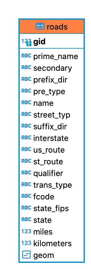 tutorial.roads ER diagrams