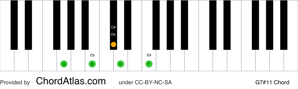 Piano chord chart for the G lydian dominant seventh chord (G7#11). The notes G, B, D, F and C# are highlighted.