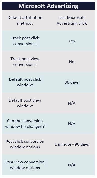 Microsoft Advertising conversion tracking