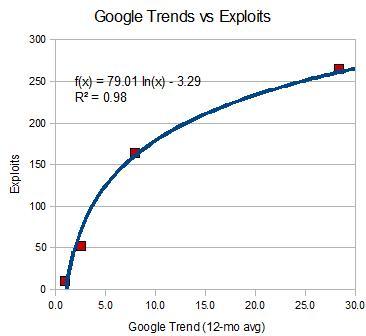 les tendances de recherche CMS