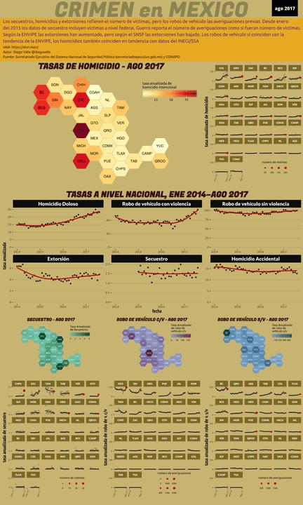 Infográfica del Crimen en México - Ago 2017