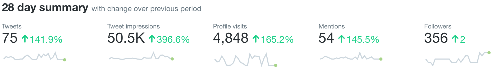 A screenshot of my Twitter analytics for April 2021. It shows 75 tweets, 50,000 tweet impressions, 4,800 profile visits, 54 mentions, and 356 followers (2 more than last month).