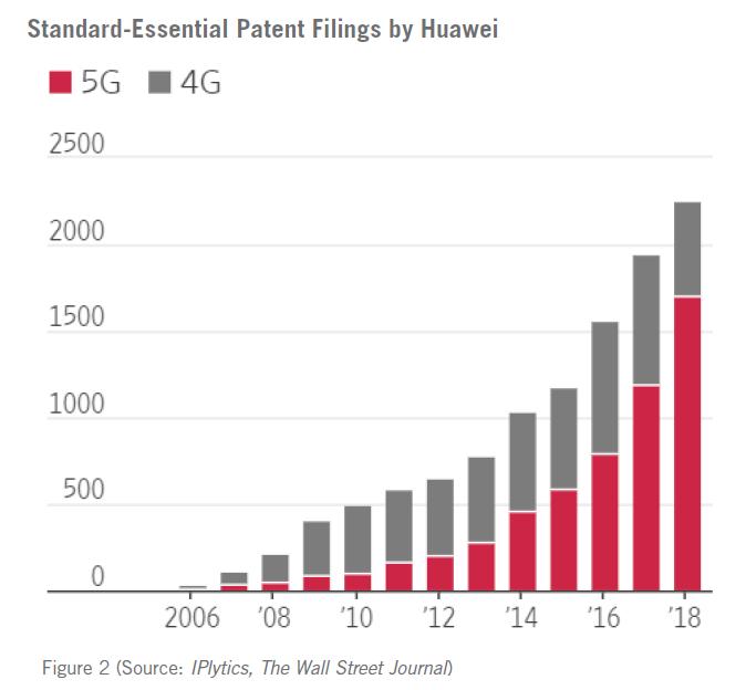 Figure 2 - Standard Essential Patent Filings by Huawei