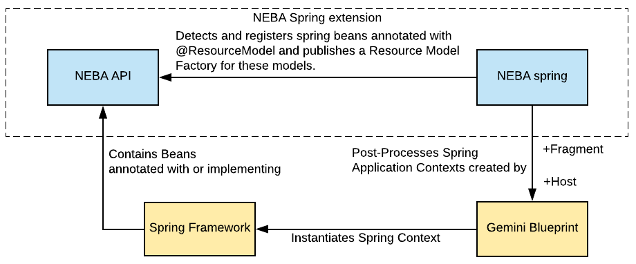 NEBA provides an addition Spring integration bundle, which enables using Spring Beans as models for resources as well as Spring MVC in Sling.