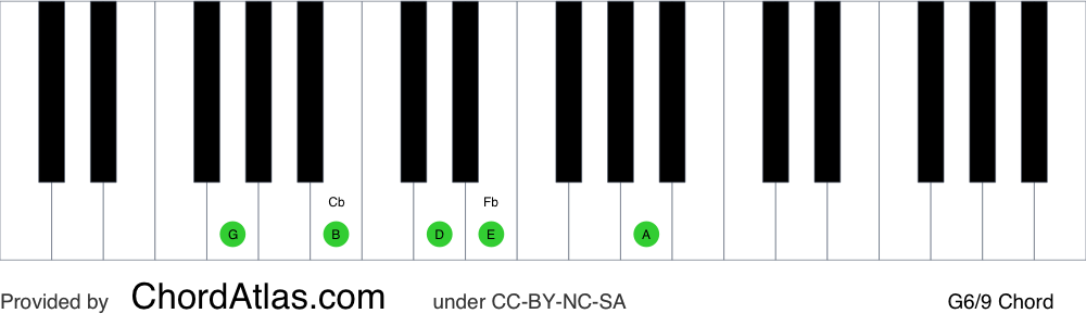 Piano chord chart for the G sixth/ninth chord (G6/9). The notes G, B, D, E and A are highlighted.
