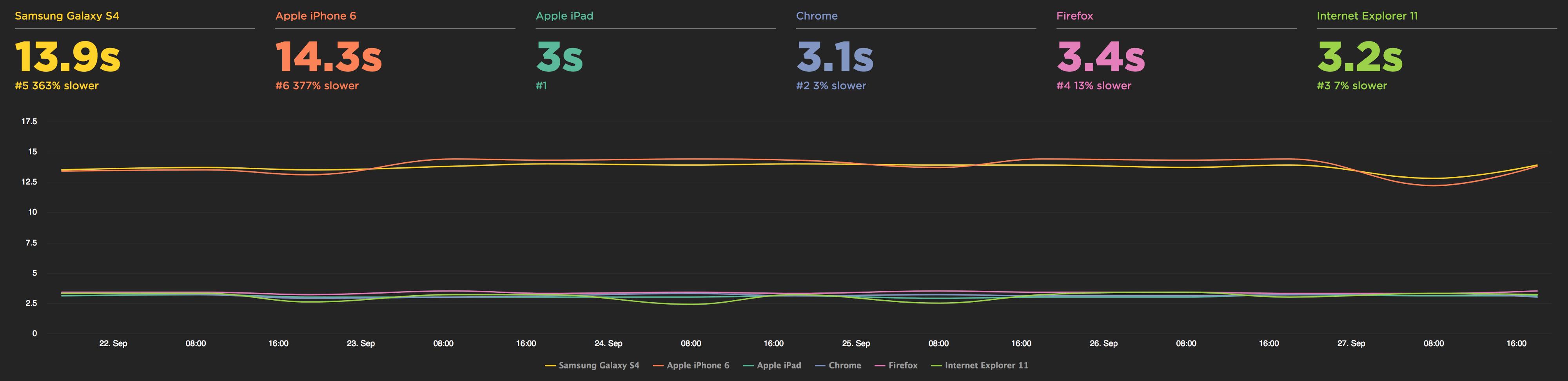 Page load image metrics
