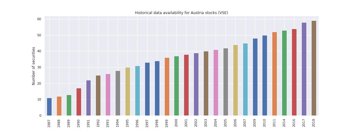 Austria stocks
