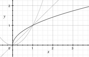 Graf druhé odmocniny (zvýrazněná čára) a graf druhé mocniny a osy prvního a třetího kvadrantu — ukazuje inverzní chování obou funkcí na nezáporném intervalu.