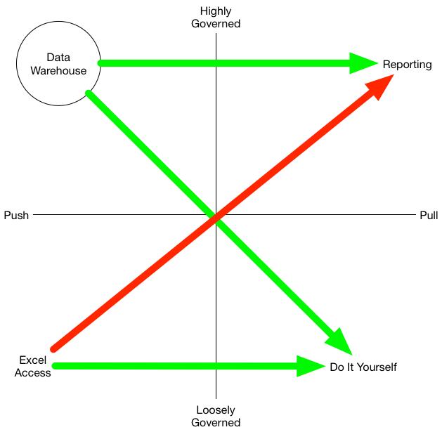 ideal data flows