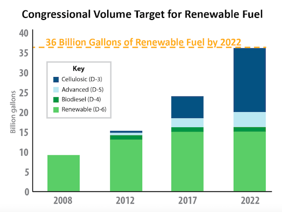 renewable fuel standard volumes