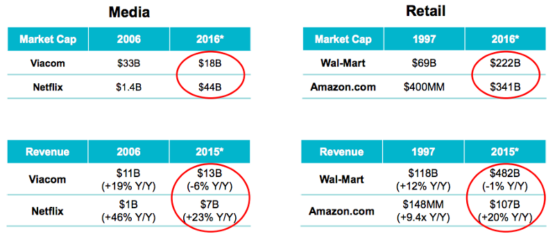Slide from Mary Meeker showing relative market caps of old vs new media companies, like Netflix vs Viacom and Amazon vs Walmart. Viacom has higher revenue but is shrinking, whereas Netflix has lower revenue but is growing very fast