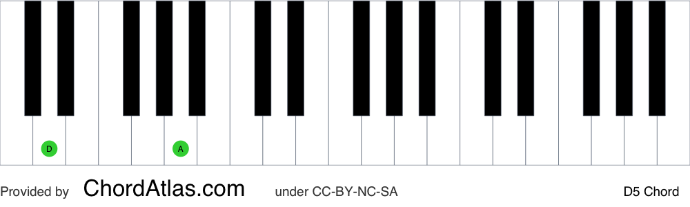 Piano chord chart for the D fifth chord (D5). The notes D and A are highlighted.