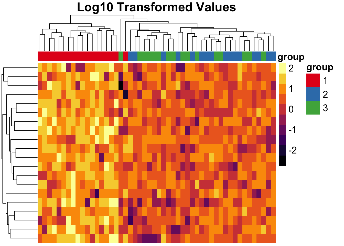 plot of chunk pheatmap-log10-example