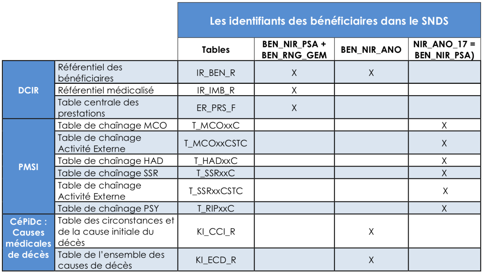 tableau_identifiants_beneficiaires