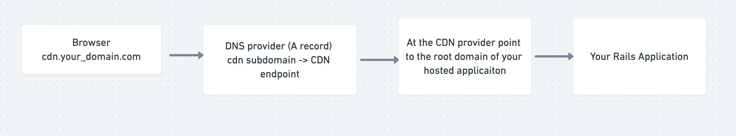 Configuring a CDN