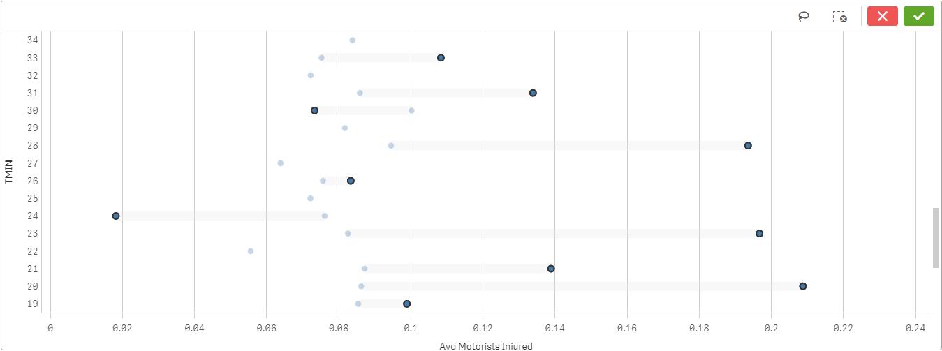 Final visualization of data in Qlik Sense