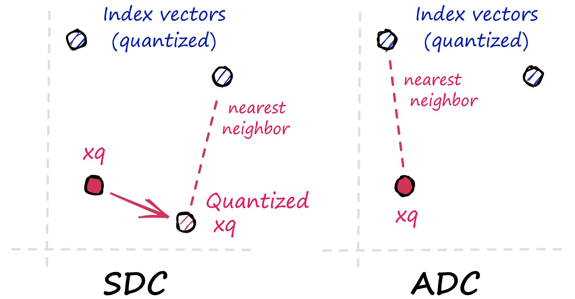 Symmetric Distance Computation (SDC)
