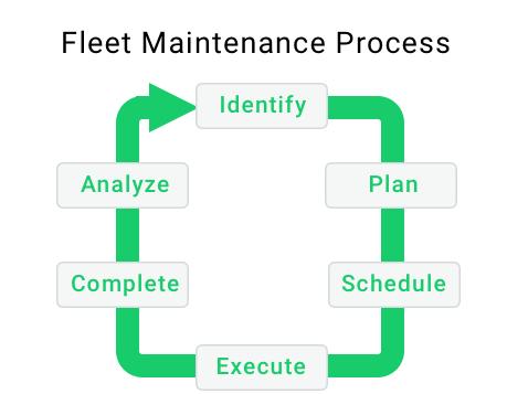maintenance-chart