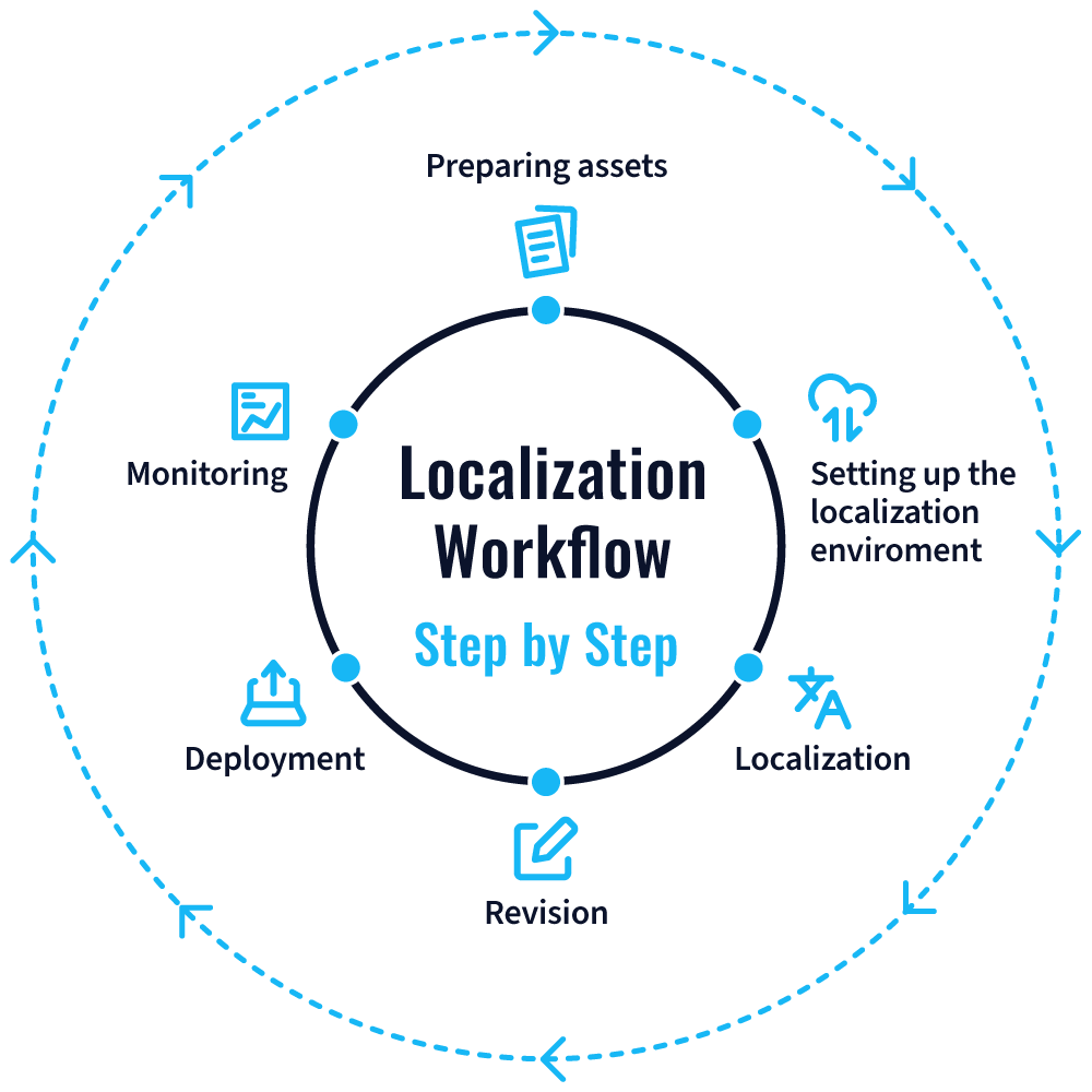 Localization workflow explained step by step