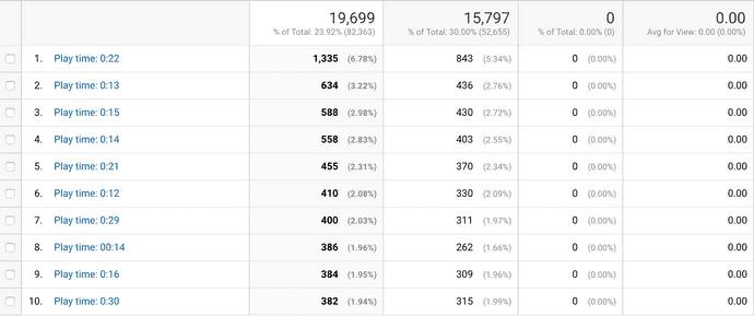 Google Analytics Play Time