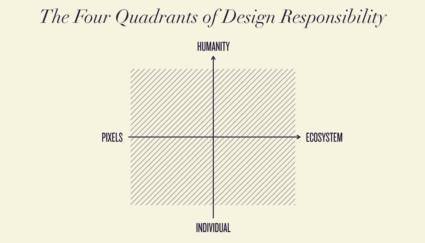 Able, Allow, Should quadrant diagram.