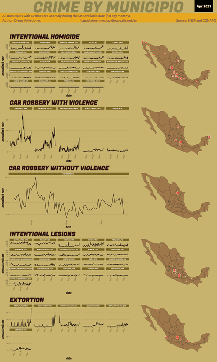Apr 2021 Infographic of Crime in Mexico