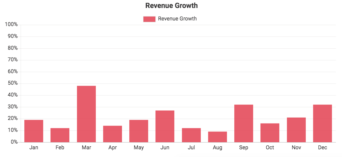 Custom QuickBooks chart showing Revenue Growth