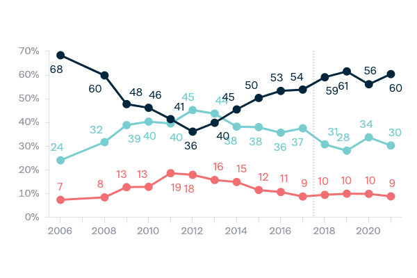 Attitudes to global warming - Lowy Institute Poll 2020