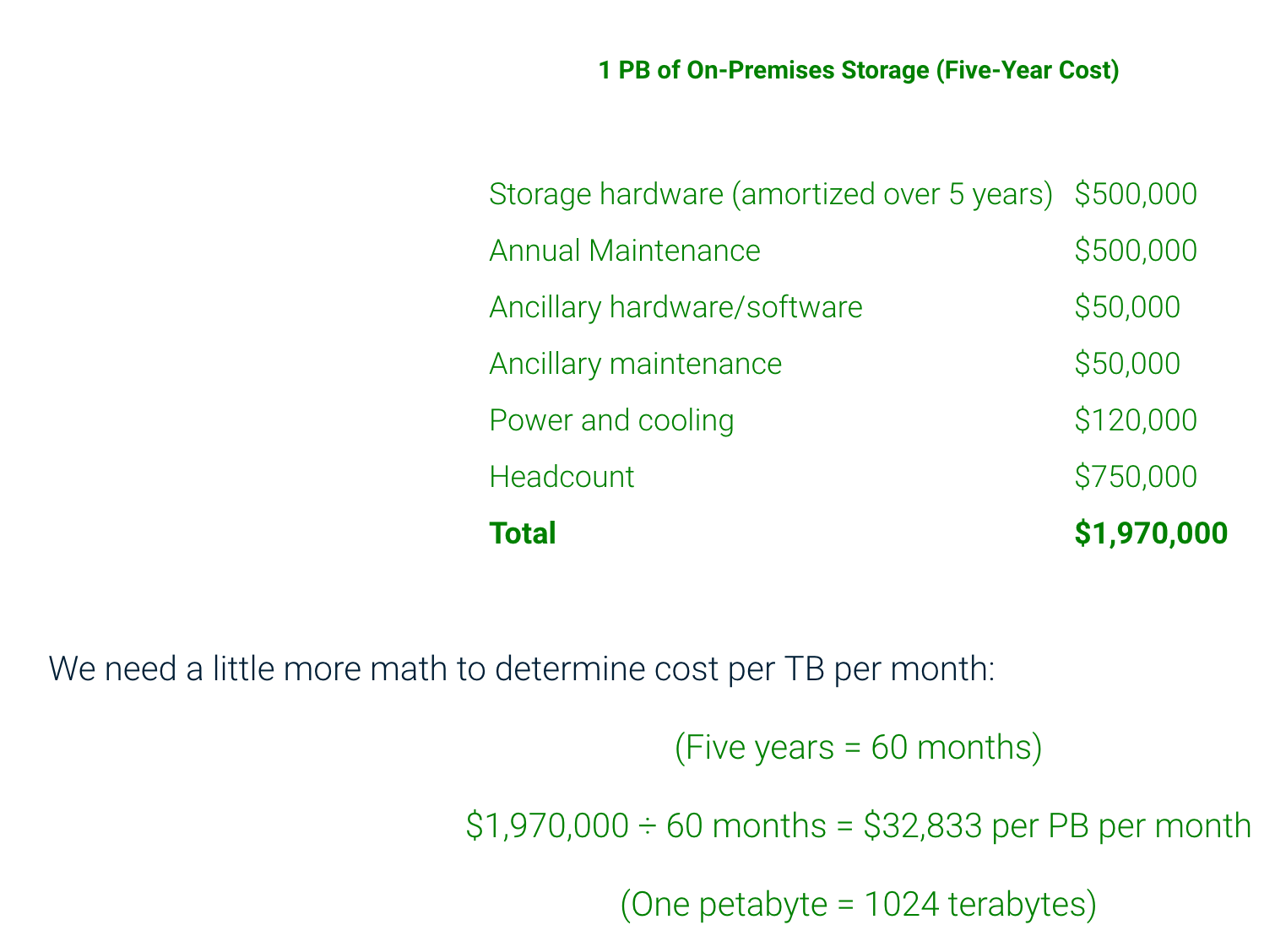 Cost of creating storage services