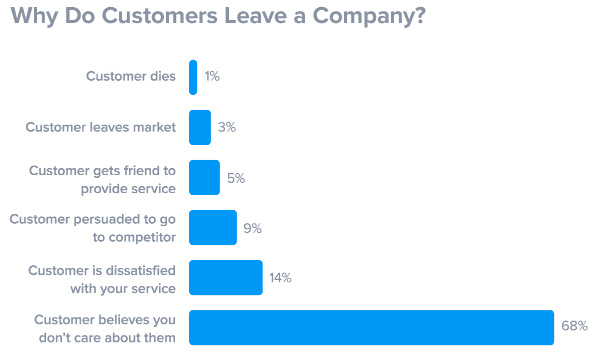 1-reasons-for-low-customer-retention-rate