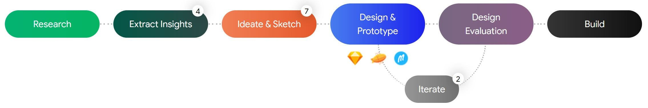 sierra-green design process