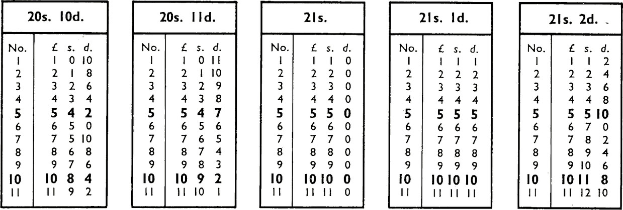 5 reference tables. Table 1 with title 20s. 10d. Four columns: No., £, s., d.. Row 1: 1, 0, 10. Row 2: 2, 1, 8. Row 3: 3, 2, 6. Row 4: 4, 3, 4. Bold Row 5: 5, 4, 2. Row 6: 6, 5, 0. Row 7: 7, 5, 10. Row 8: 8, 6, 8. Row 9: 9, 7, 6. Bold Row 10: 10, 8, 4. Row 11: 11, 9, 2. Table 2 with title 20s. 11d. Row 1: 1, 0, 11. Row 2: 2, 1, 10. Row 3: 3, 2, 9. Row 4: 4, 3, 8. Bold Row 5: 5, 4, 7. Row 6: 6, 5 6. Row 7: 7, 6, 5. Row 8: 8, 7, 4. Row 9: 9, 8, 3. Bold Row 10: 10, 9, 2. Row 11: 11, 10, 1. Table 3 with title 21s. Row 1: 1, 1, 0. Row 2: 2, 2, 0. Row 3: 3, 3, 0. Row 4: 4, 4, 0. Bold Row 5: 5, 5, 0. Row 6: 6, 6, 0. Row 7: 7, 7, 0. Row 8: 8, 8, 0. Row 9: 9, 9, 0. Bold Row 10: 10, 10, 0. Row 11: 11, 11, 0. Table 4 with title 21s. 1d. Row 1: 1, 1, 1. Row 2: 2, 2, 2. Row 3: 3, 3, 3. Row 4: 4, 4, 4. Bold Row 5: 5, 5, 5. Row 6: 6, 6, 6. Row 7: 7, 7, 7. Row 8: 8, 8, 8. Row 9: 9, 9, 9. Bold Row 10: 10, 10, 10. Row 11: 11, 11, 11. Table 5 with title 21s. 2d. Row 1: 1, 1, 2. Row 2: 2, 2, 4. Row 3: 3, 3, 6. Row 4: 4, 4, 8. Bold Row 5: 5, 5, 10. Row 6: 6, 7, 0. Row 7: 7, 8, 2. Row 8: 8, 9, 4. Row 9: 9, 10, 6. Bold Row 10: 10, 11, 8. Row 11: 11, 12, 10.
