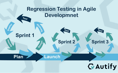 regression-testing-in-agile-environment-min