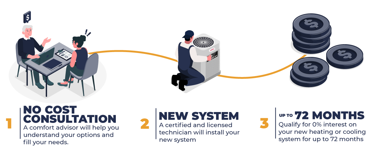 new HVAC system infographic
