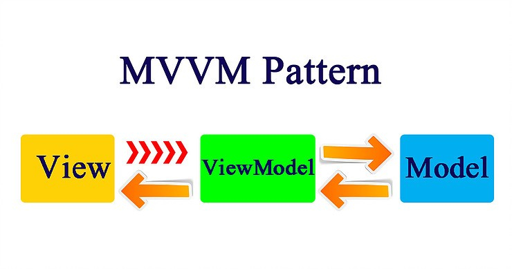 MVVM Pattern in Android