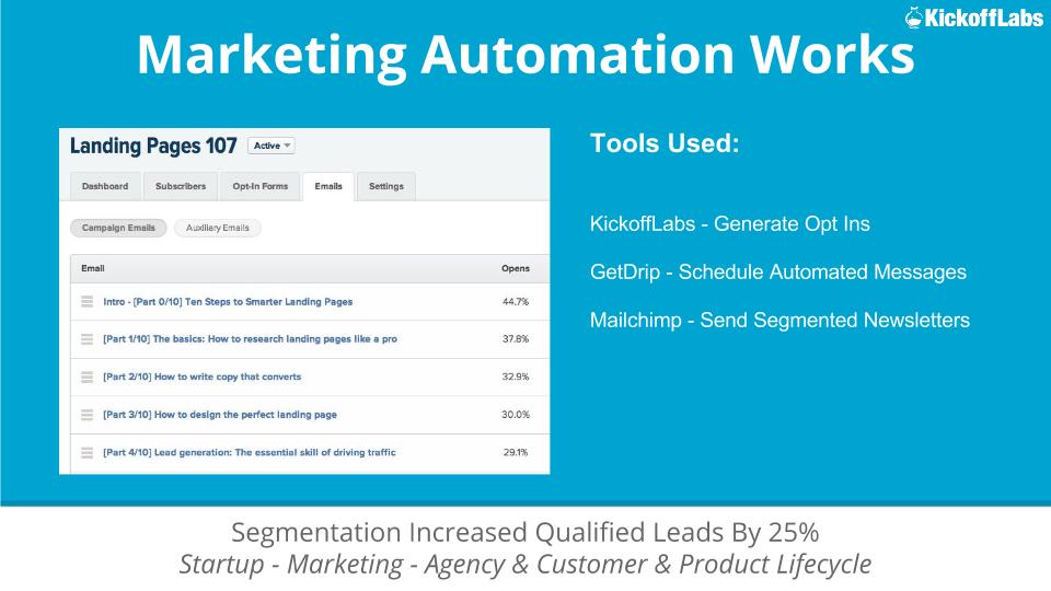 Marketing Automation Works