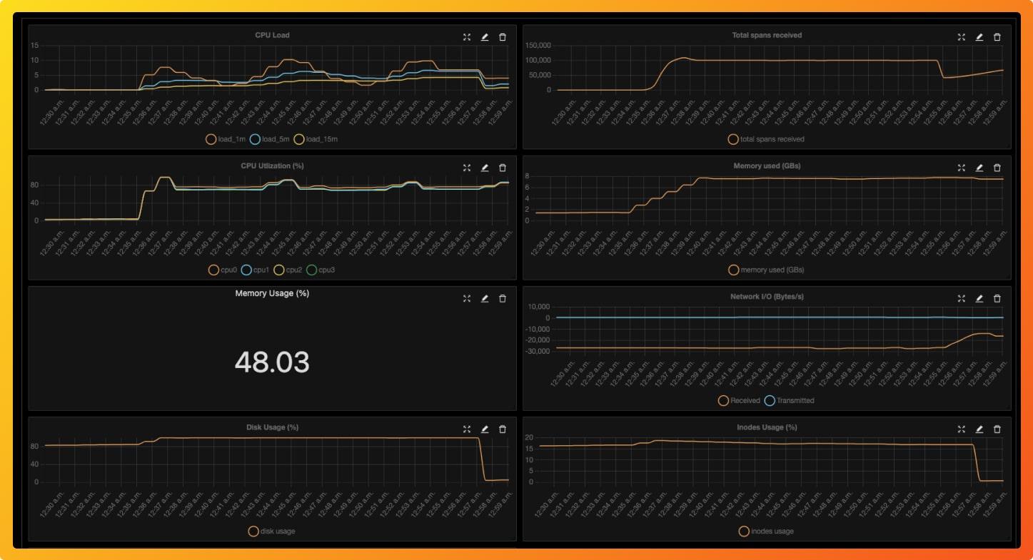 Custom metrics dashboard to monitor infratrusture metrics