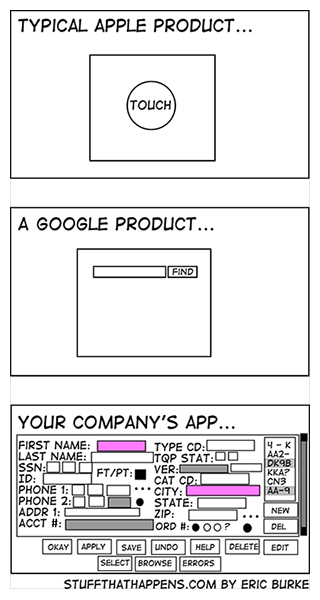 Cartoon of simple Apple and Google products vs. you company's overly complicated product.