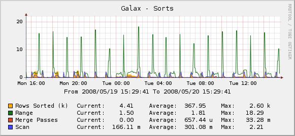 MySQL Sorts