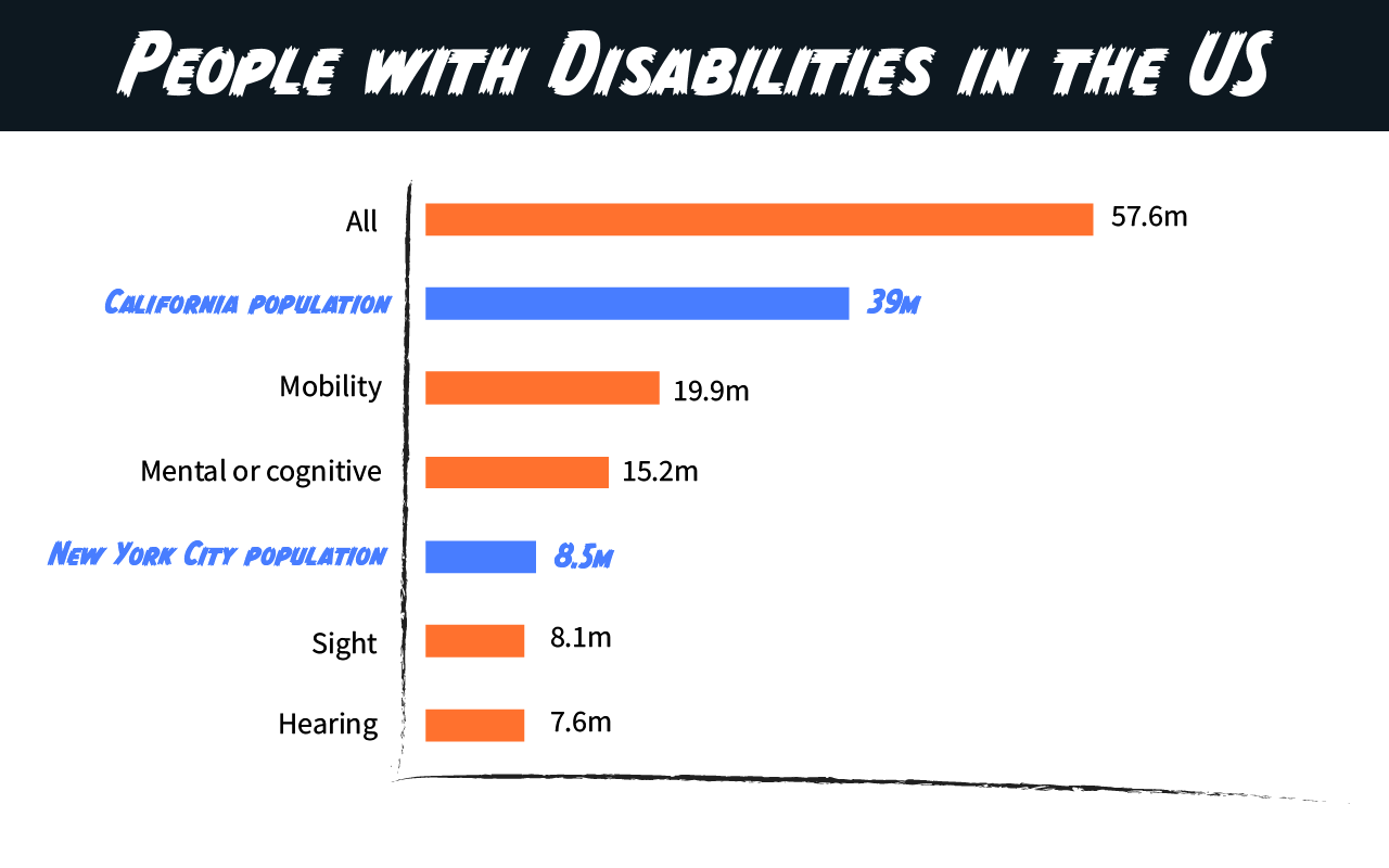 Comparison of number of people with disabilities in the United States