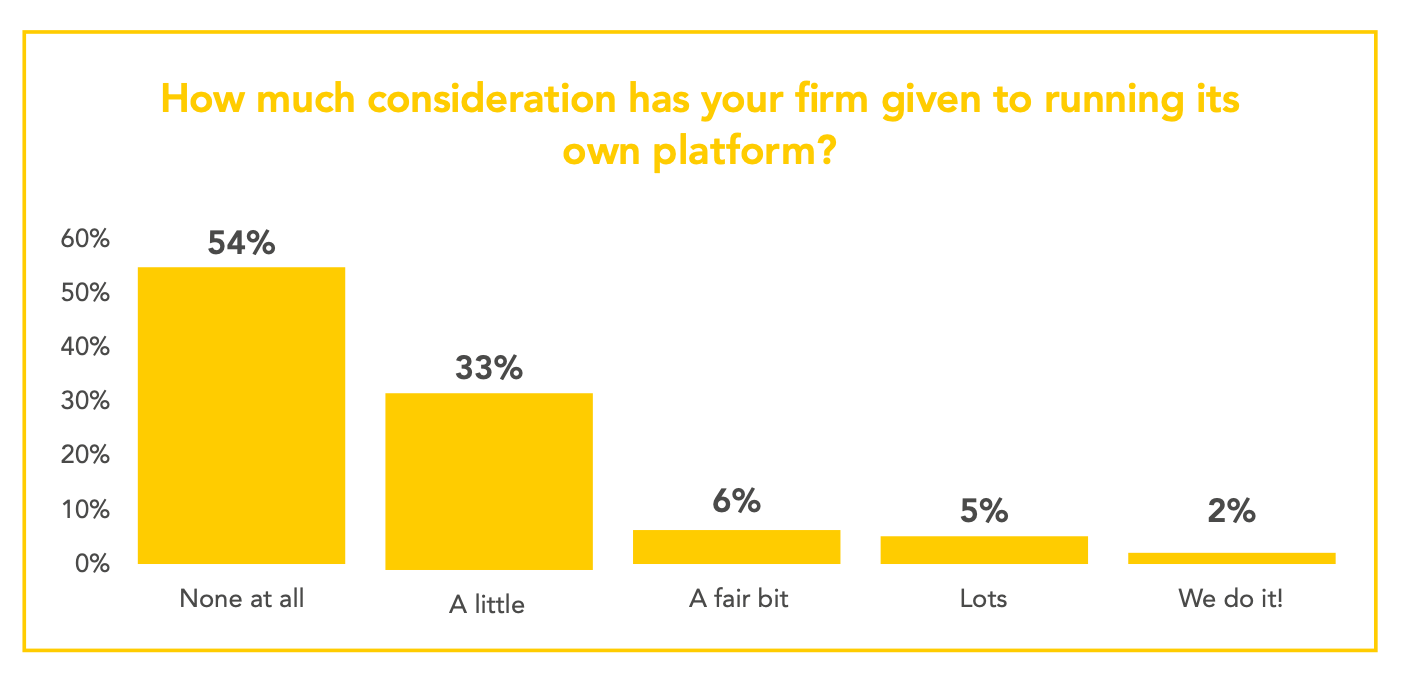 over 40% of firms have given the concept of operating a platform some thought