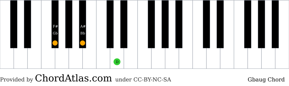 Piano chord chart for the G flat augmented chord (Gbaug). The notes Gb, Bb and D are highlighted.