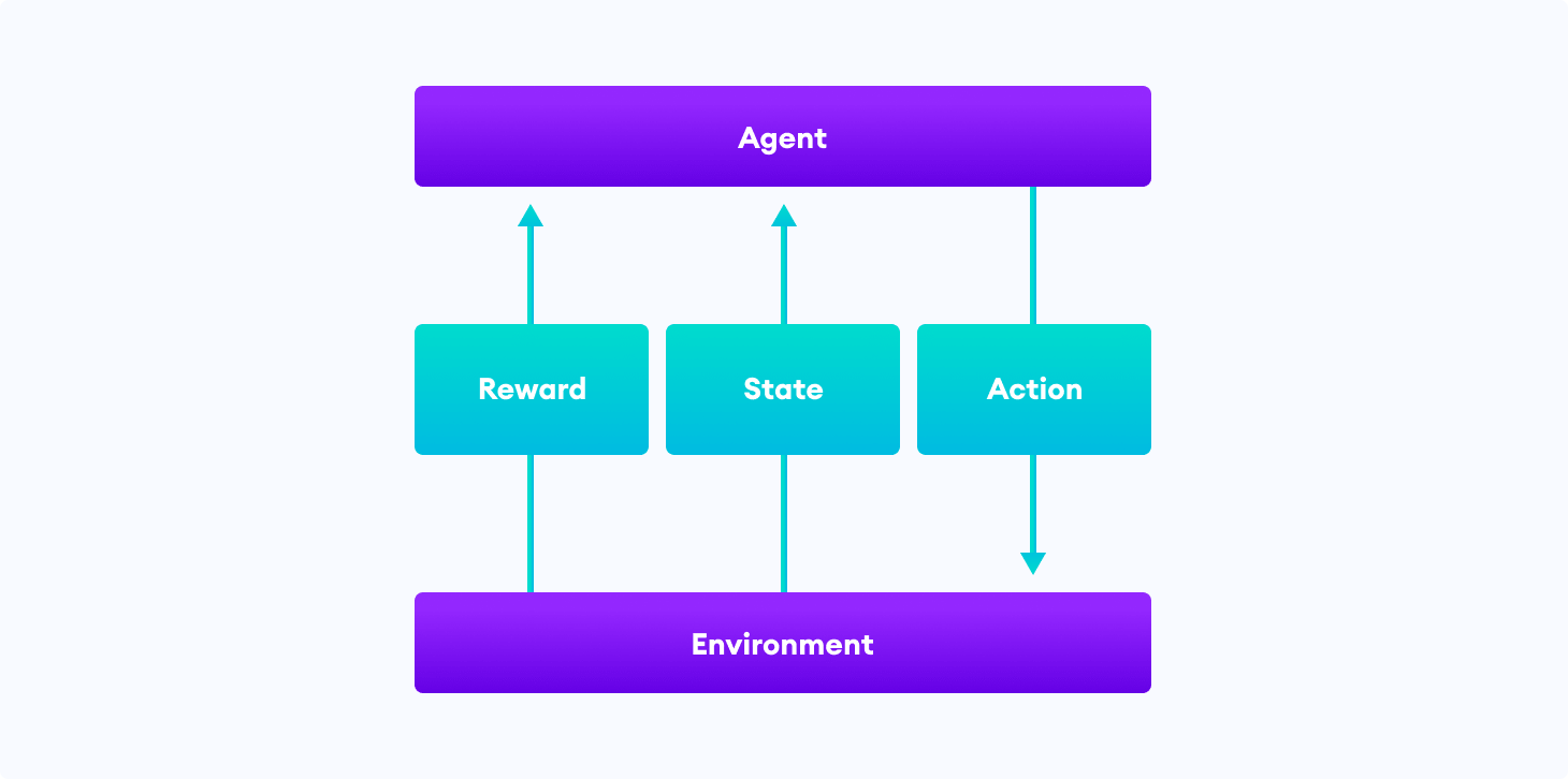 The typical framing of a Reinforcement Learning (RL) scenario