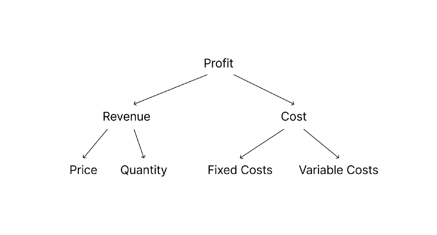 A tree diagram showing the breakdown of profit into revenue (price and quantity) and costs (fixed and variable).